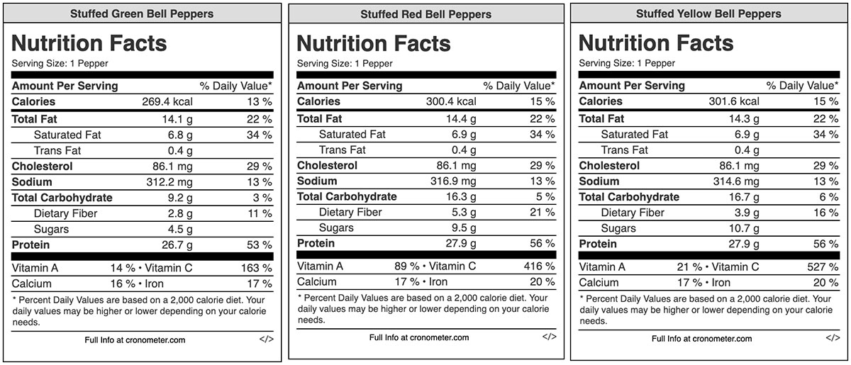 Nutrition facts labels for each of the green, red, and yellow stuffed pepper variations.